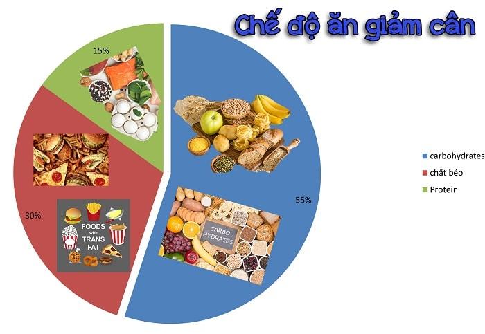 chế độ ăn giảm cân người béo phì
