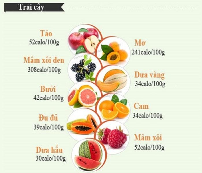 kết quả cho các loại trái cây ít calo