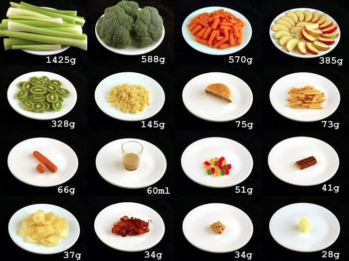 Khối lượng các loại thực phẩm như hình chiếm khoảng 200 hàm lượng calo.