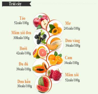 Một số loại trái cây cùng hàm lượng calo dành cho những người đang giảm cân.