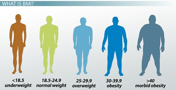 Chỉ số BMI giữa nam và nữ khác nhau.